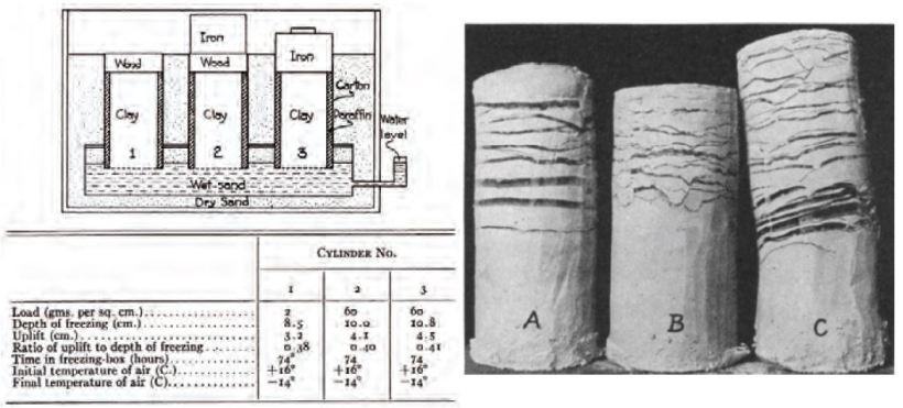 Tabers eksperimenter, kopiert fra artikkelen hans fra 1929.